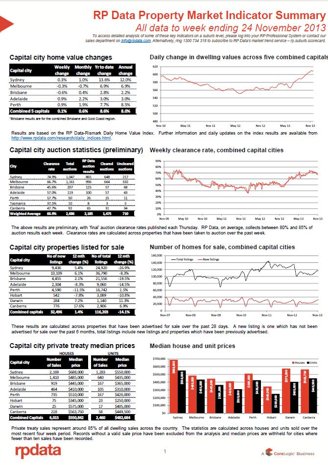 RPData Prop Market Indicator 26 Nov 1