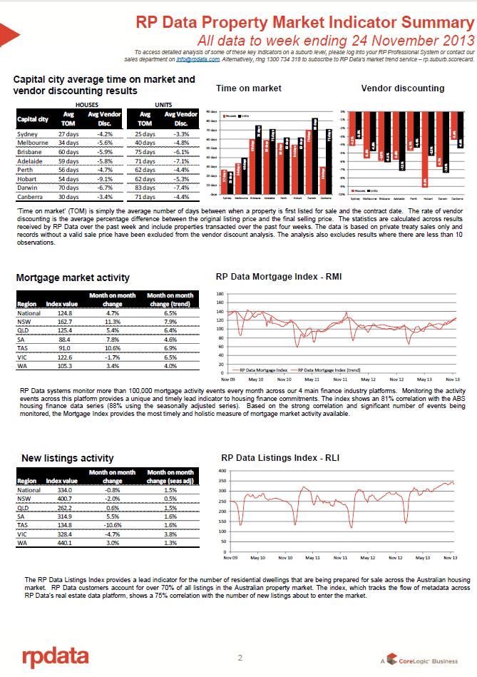 RPData Prop Market Indicator 26 Nov 2