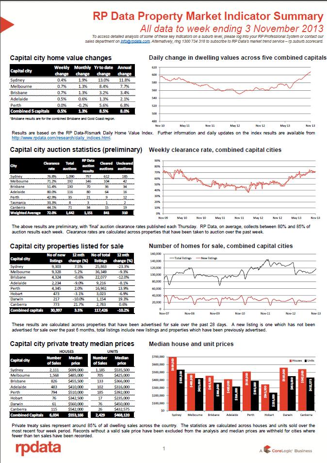 RPData Prop Market Indicator 3 Nov 1