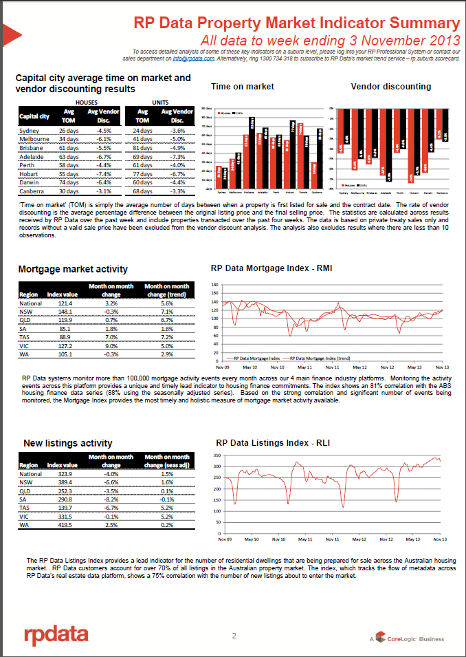 RPData Prop Market Indicator 3 Nov 2