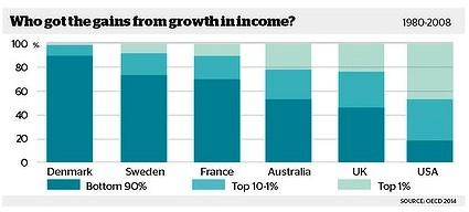 rich getting richer