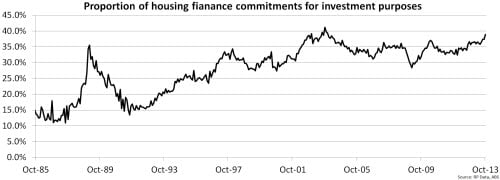 Proportion of housing finance commitments for investment purposes