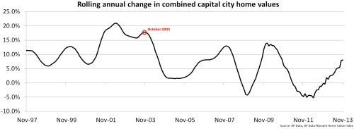 Rolling annual change in combined capital city home values