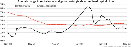 Annual change in rental rates and gross rental yields - combined capital cities