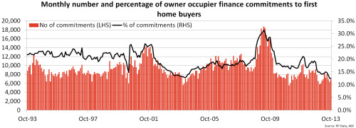 Monthly number and percentage of owner occupier finance commitments to first buy homes