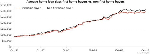 average home loan sizes first home buyers vs. non first home buyers