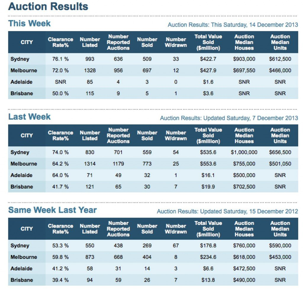 Property AUction results 14th December 2013
