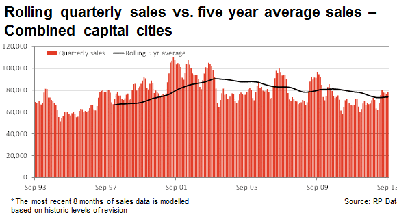 quarterly sales 2