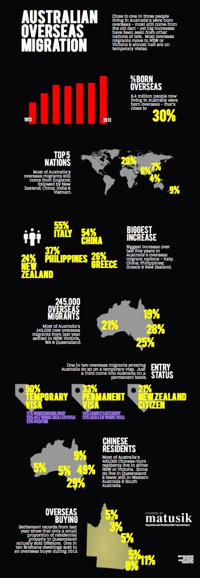 AUSTRALIANs born overseas