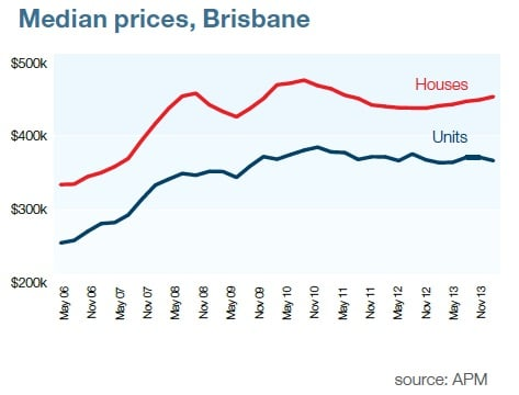 Median property price Brisbane