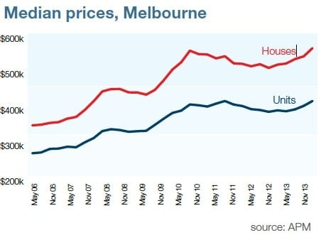 look what's happening in our property markets melbourne