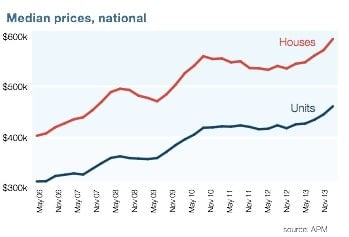 National median property prices