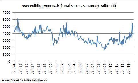 buildingapprovalspic