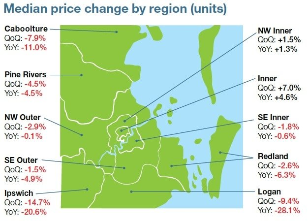 change median unit price Brisbane
