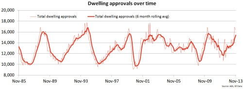 dwelling-approvals
