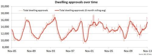 dwelling-approvals
