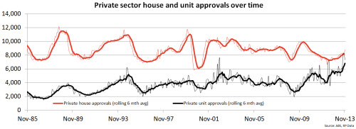 private-sector-house-and-unit-approvals