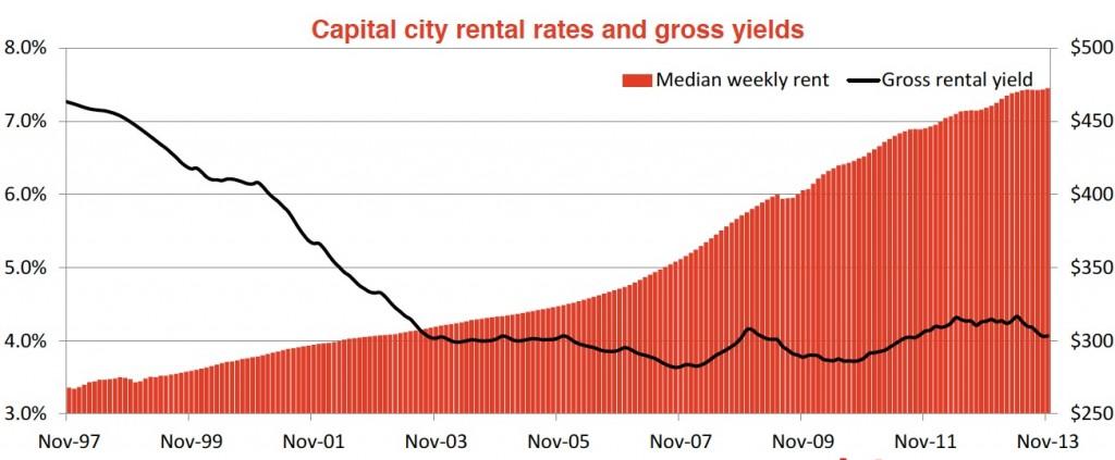 Capital city rental rates