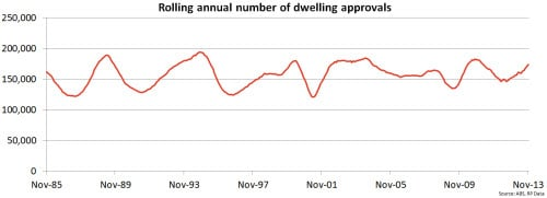 rolling-annual-dwelling-approvals