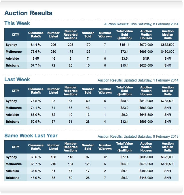 Property Auction Clearance rates 8th february