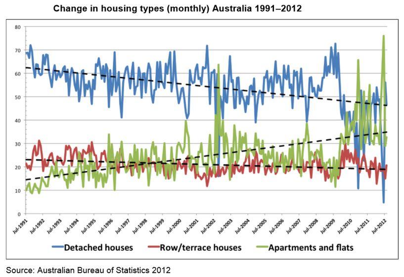 house build graph 2