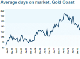 property markets Gold Coast