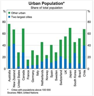 Graph of Urban Population