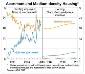 Graph of Apartment and Medium Density Housing