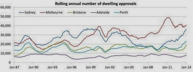Graph representing Rolling annual number of dwelling approvals