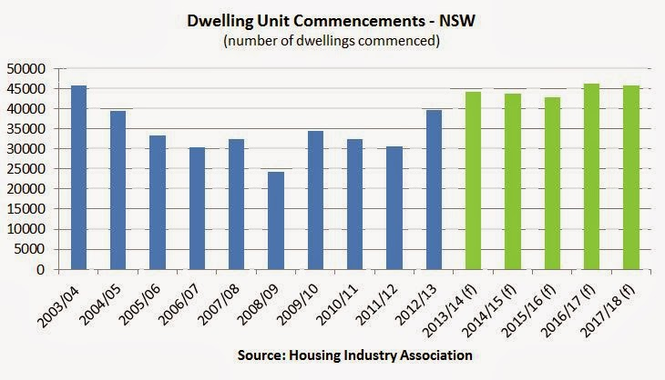 Data from 2004 through to 2017 of Dwelling Unit Commencements in NSW
