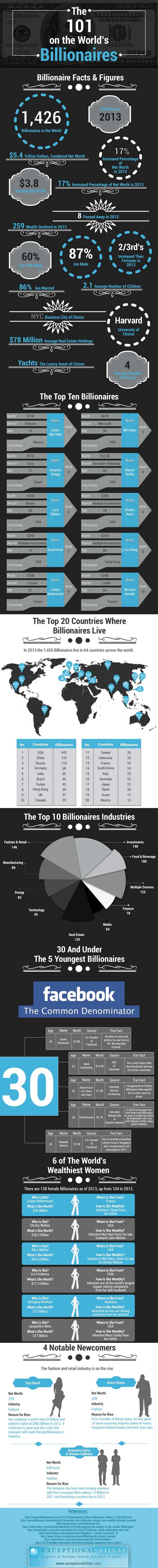 Worlds-Top-Billionnaires-Infographic