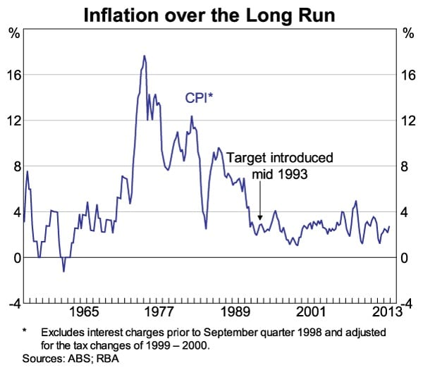 Inflation long run