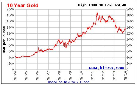 10 years gold