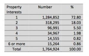 How many properties did individual taxpayers own