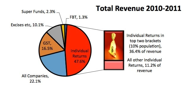 Total revenue 2010-2011