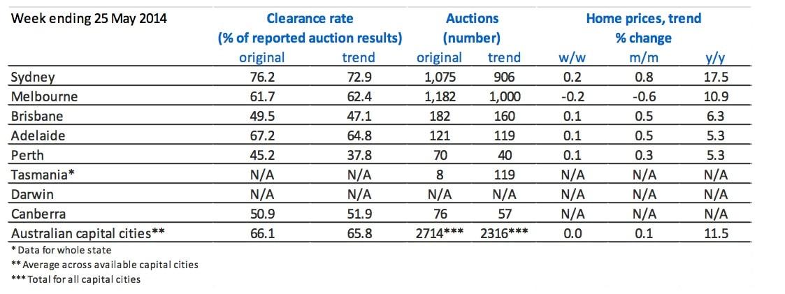 ANZ Property market
