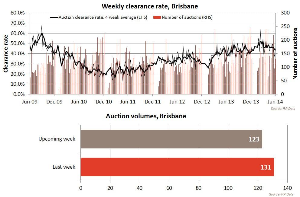 20140615-Brisbane