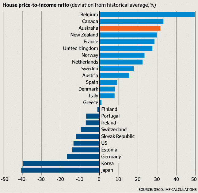 Australia's housing markets vs the rest of the world in 5
