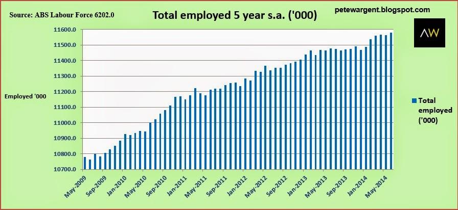 2 5 year chart