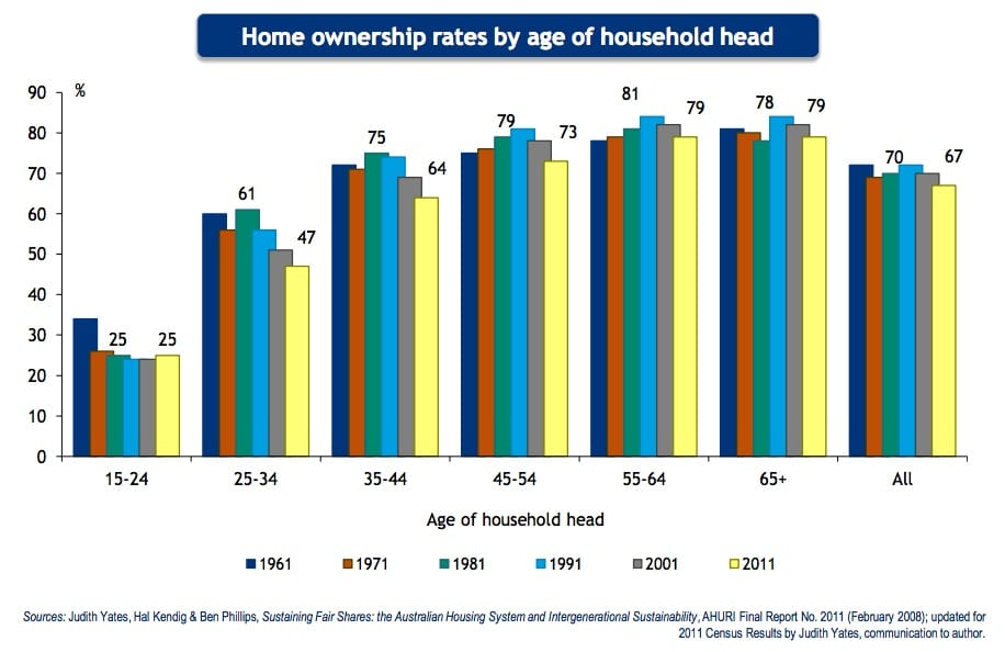 Home ownership rate 2
