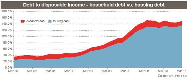 debt to disposable