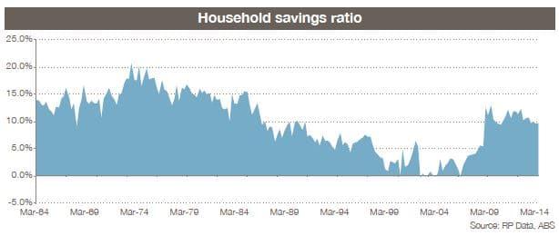 households saving ratio