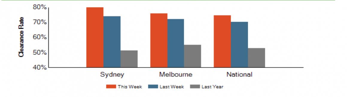 Auction results Melbourne sydney